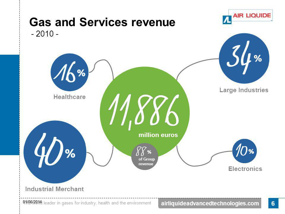 Gas and Services revenue - 2010 -
