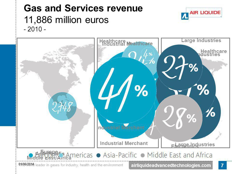 Gas and Services revenue 11,886 million euros