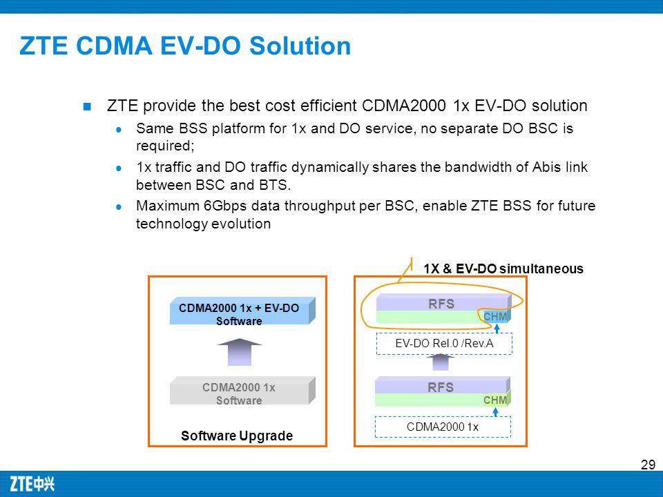 ZTE CDMA EV-DO Solution