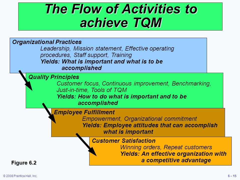 The Flow of Activities to achieve TQM