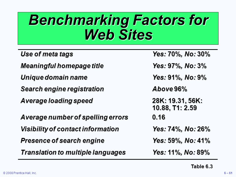 Benchmarking Factors for Web Sites
