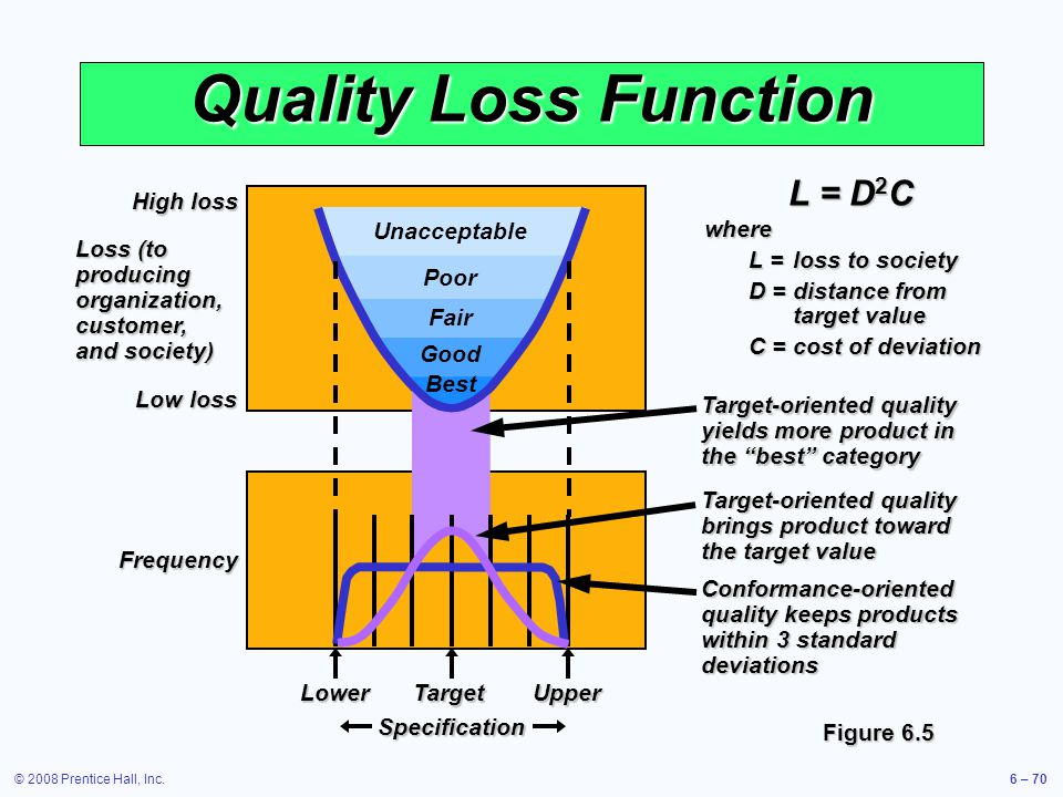 Quality Loss Function L = D2C where L = loss to society