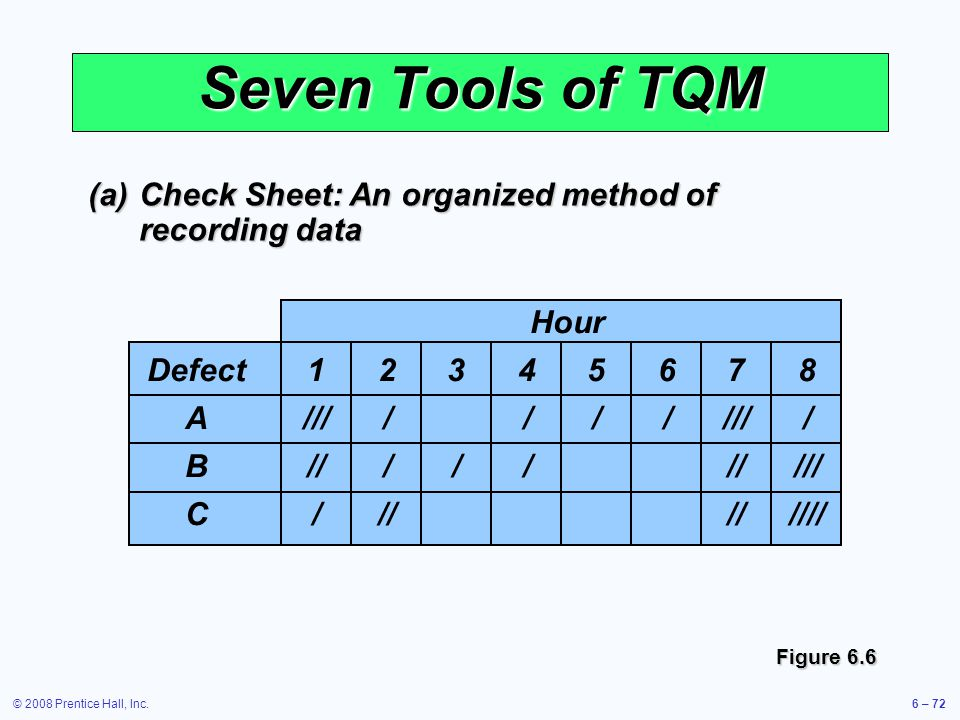Seven Tools of TQM (a) Check Sheet: An organized method of recording data. / / / // / / /// / // ///