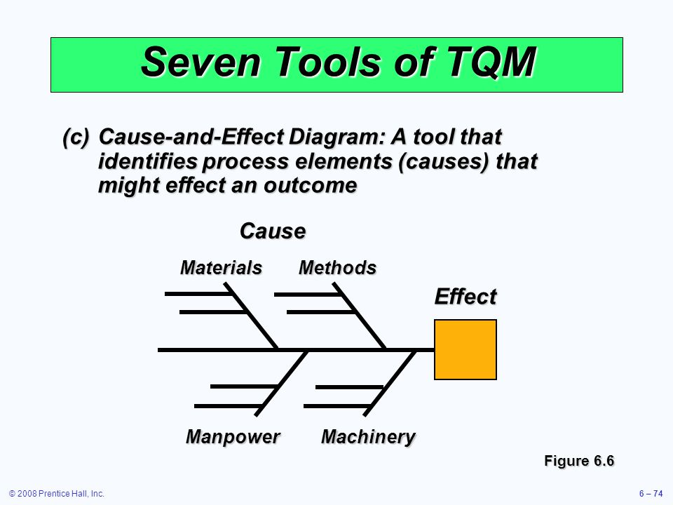 Seven Tools of TQM (c) Cause-and-Effect Diagram: A tool that identifies process elements (causes) that might effect an outcome.