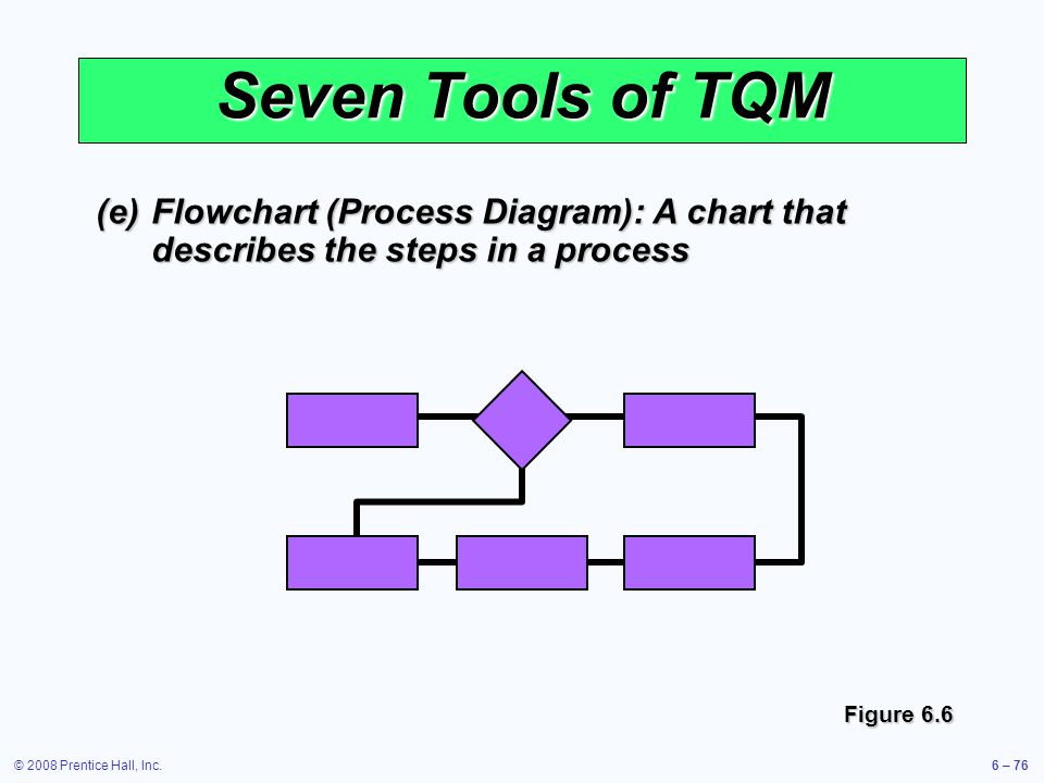 Seven Tools of TQM (e) Flowchart (Process Diagram): A chart that describes the steps in a process.