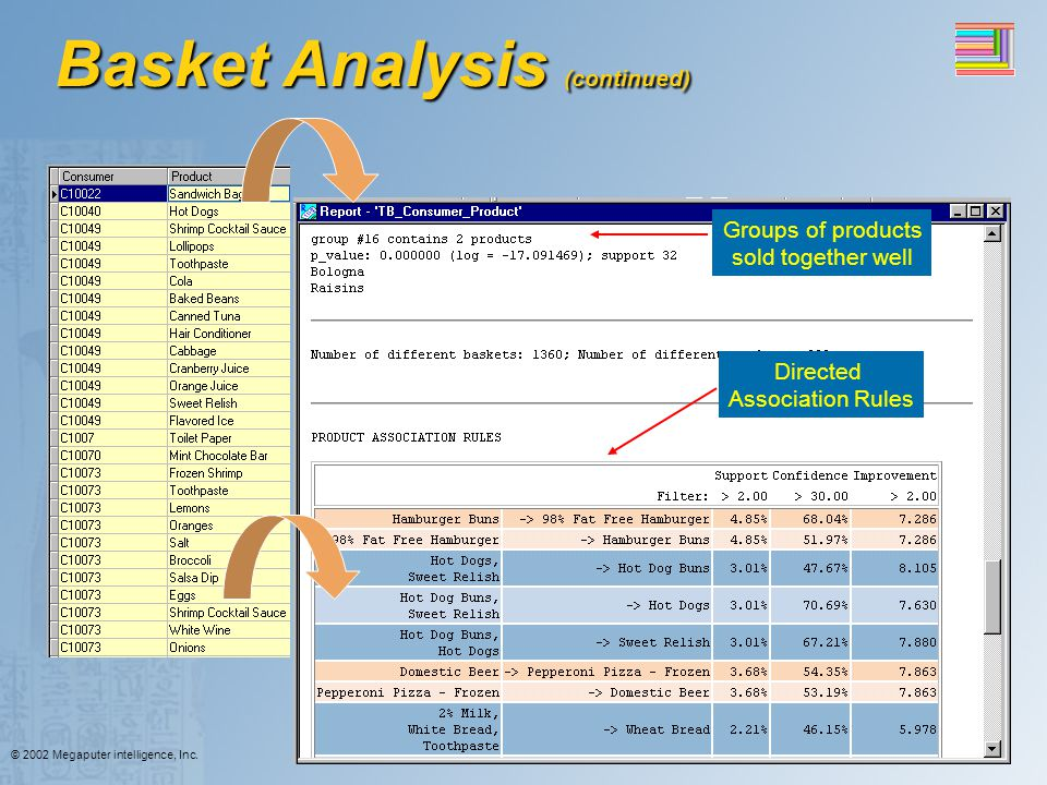 Basket Analysis (continued)