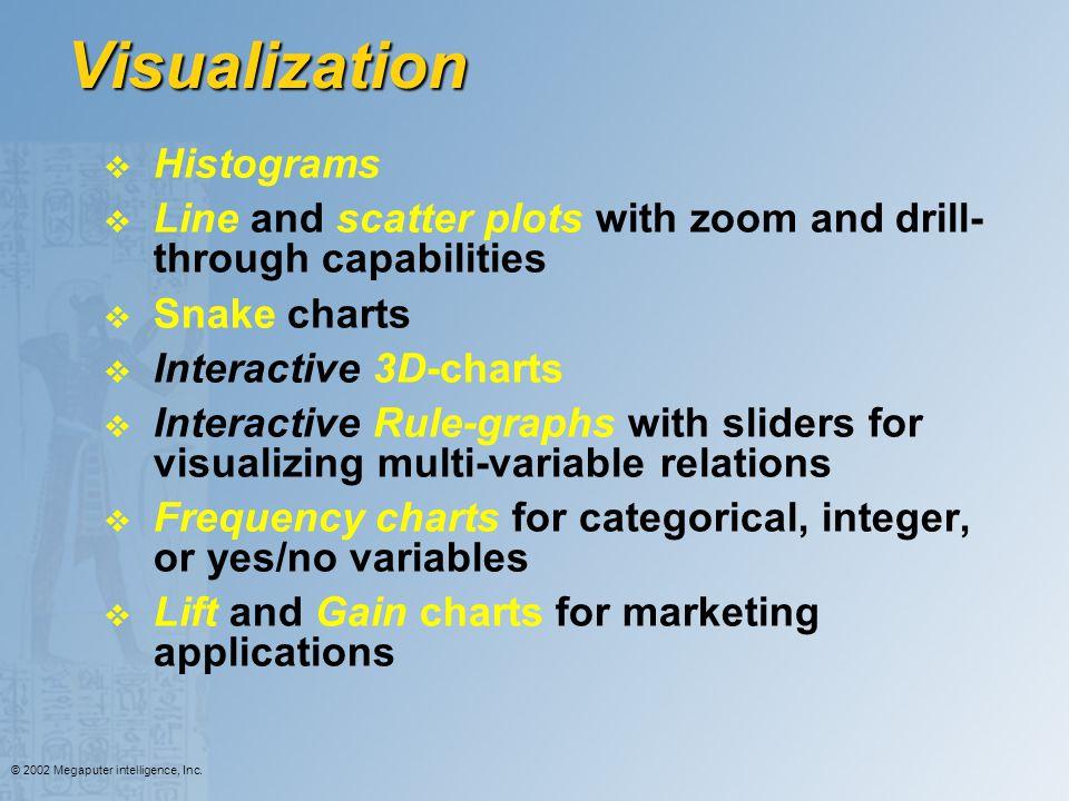 Visualization Histograms