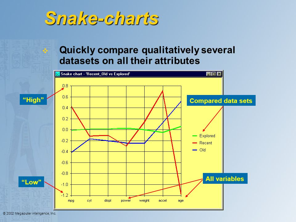 Snake-charts Quickly compare qualitatively several datasets on all their attributes. High Compared data sets.