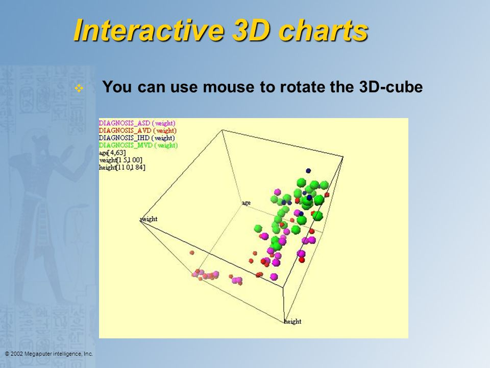Interactive 3D charts You can use mouse to rotate the 3D-cube