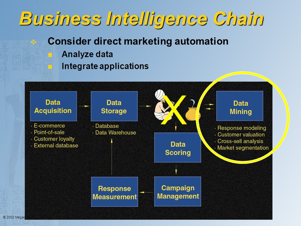 Business Intelligence Chain