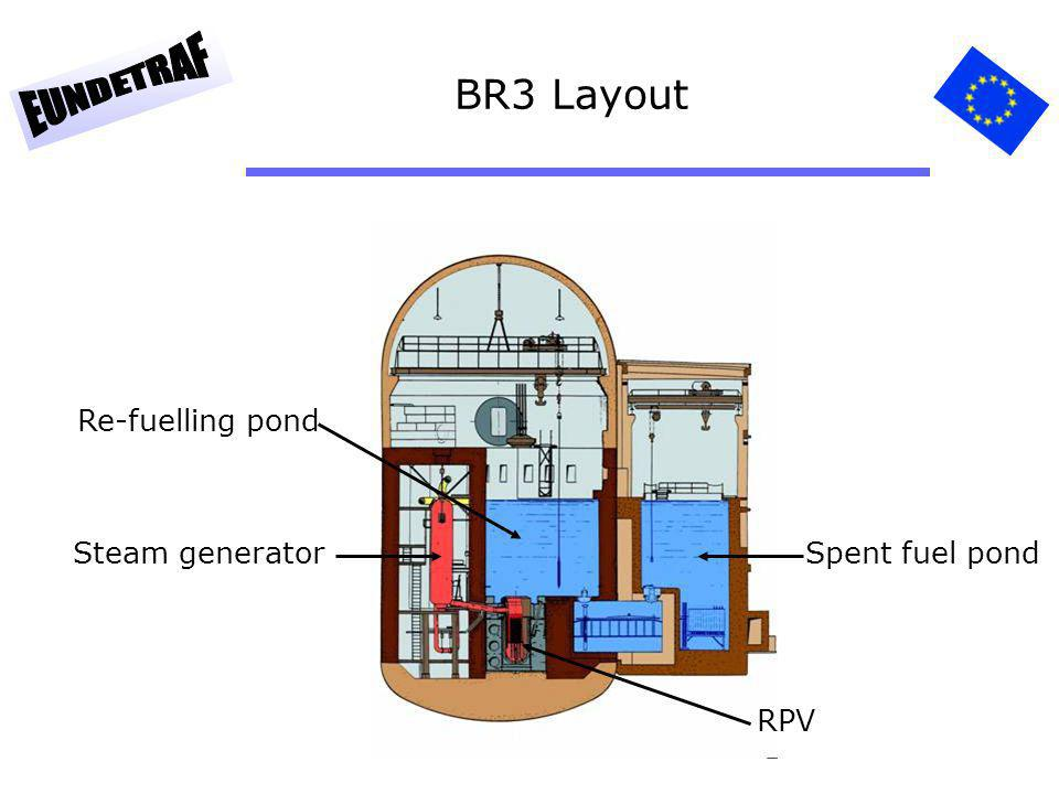 BR3 Layout Steam generator Re-fuelling pond Spent fuel pond RPV