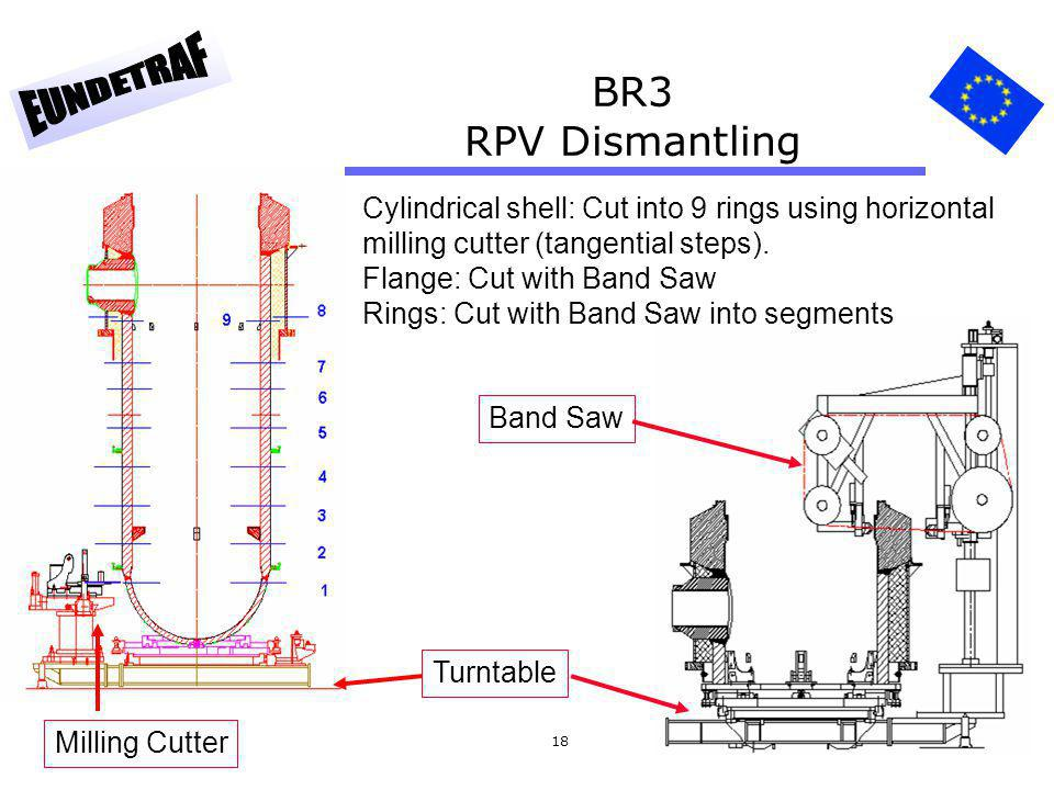 BR3 RPV Dismantling Cylindrical shell: Cut into 9 rings using horizontal milling cutter (tangential steps).