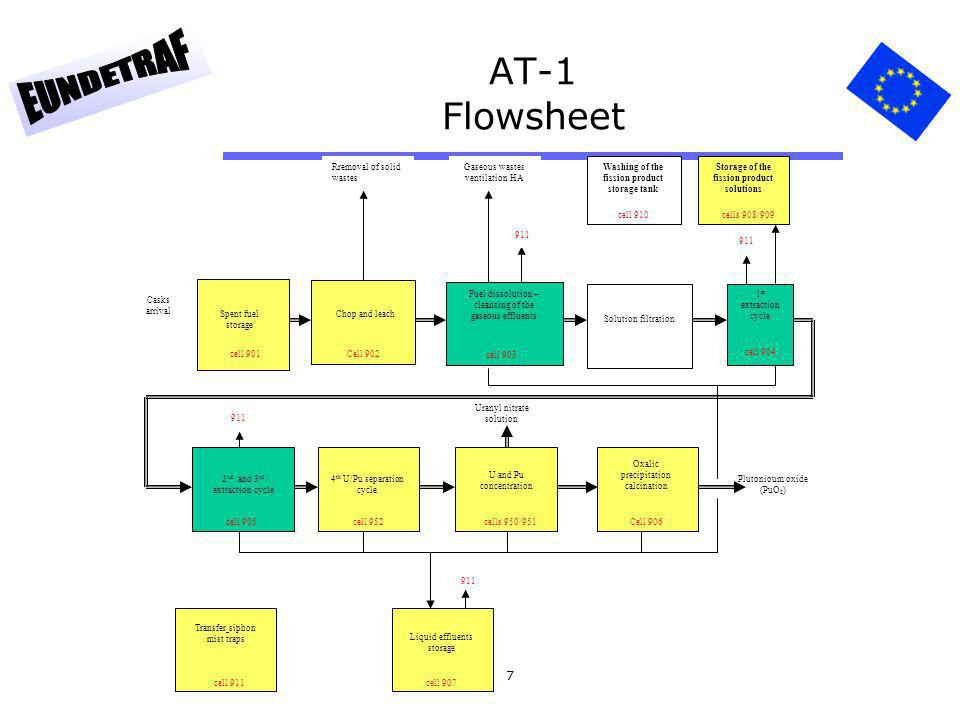 AT-1 Flowsheet Storage of the fission product solutions