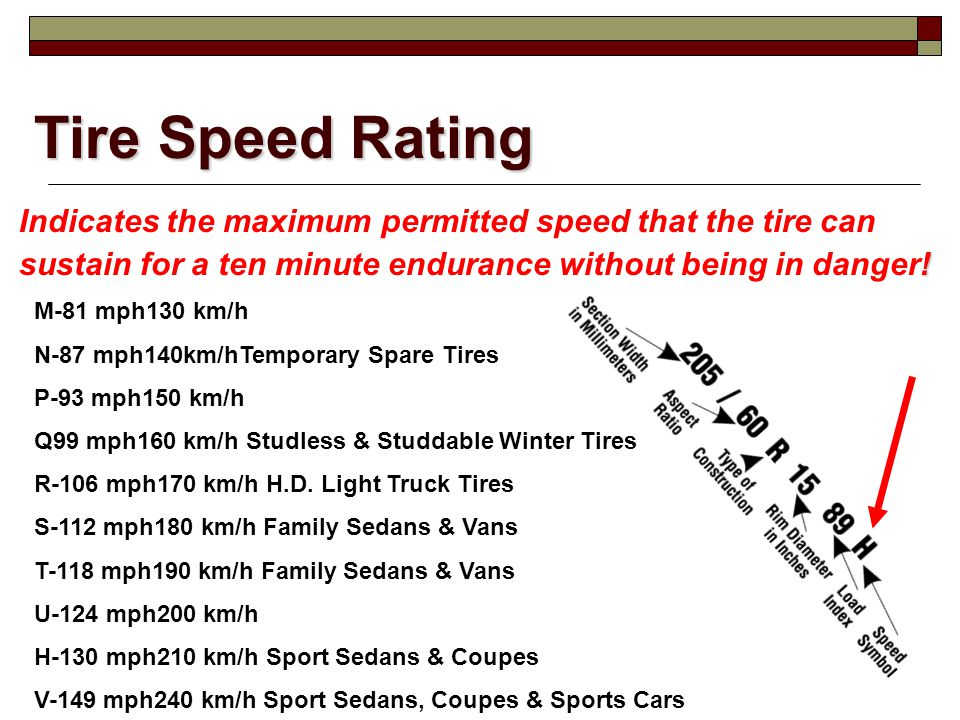 Tire Speed Rating Indicates the maximum permitted speed that the tire can. sustain for a ten minute endurance without being in danger!