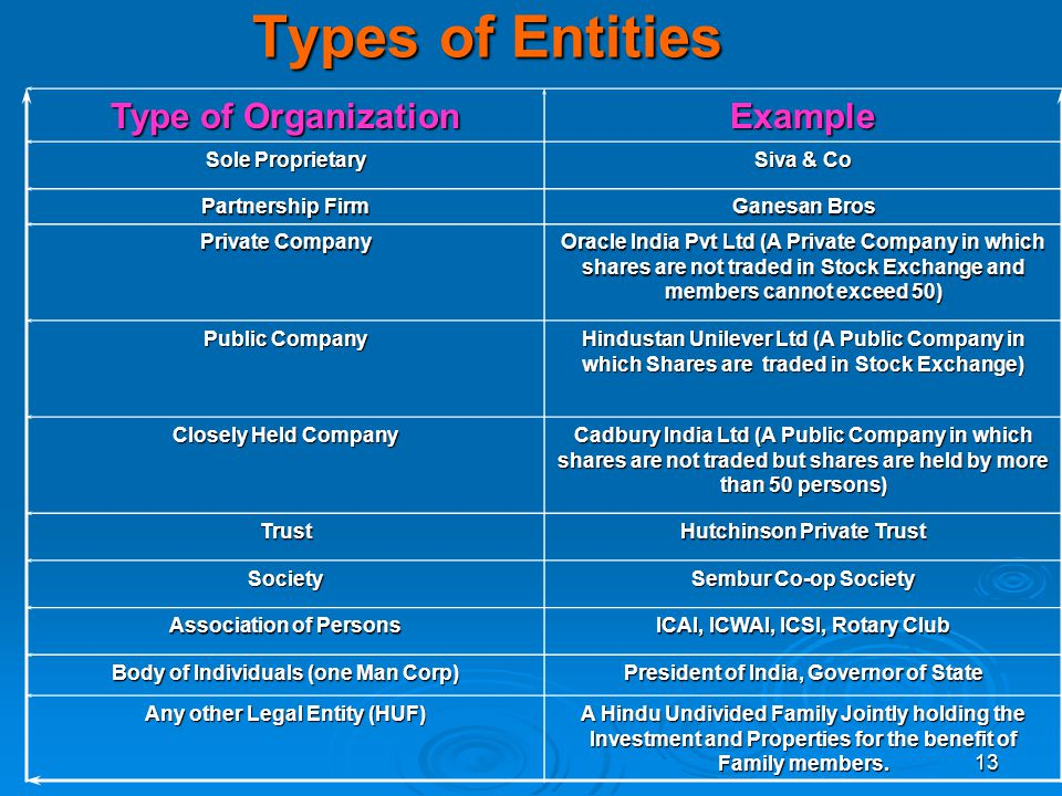 Types of Entities Type of Organization Example Sole Proprietary