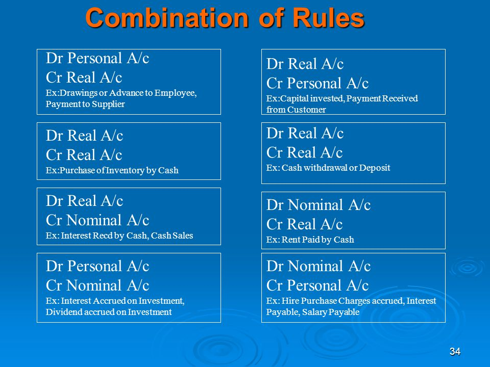 Combination of Rules Dr Personal A/c Cr Real A/c Dr Real A/c