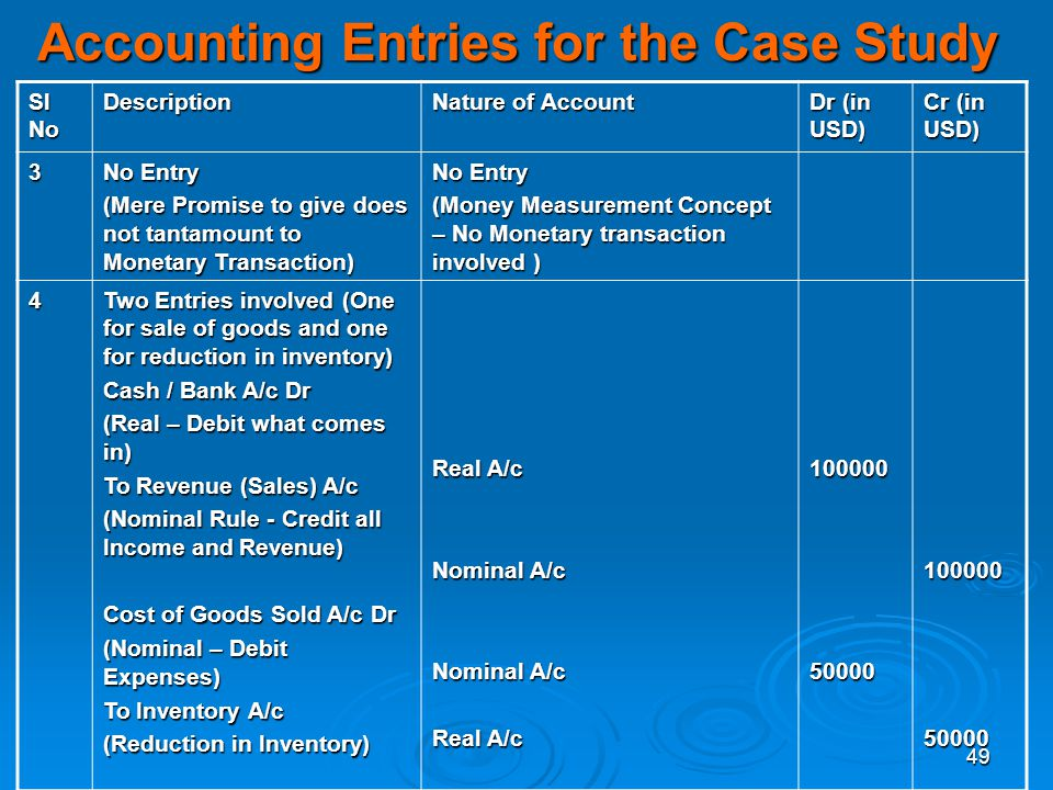 Accounting Entries for the Case Study