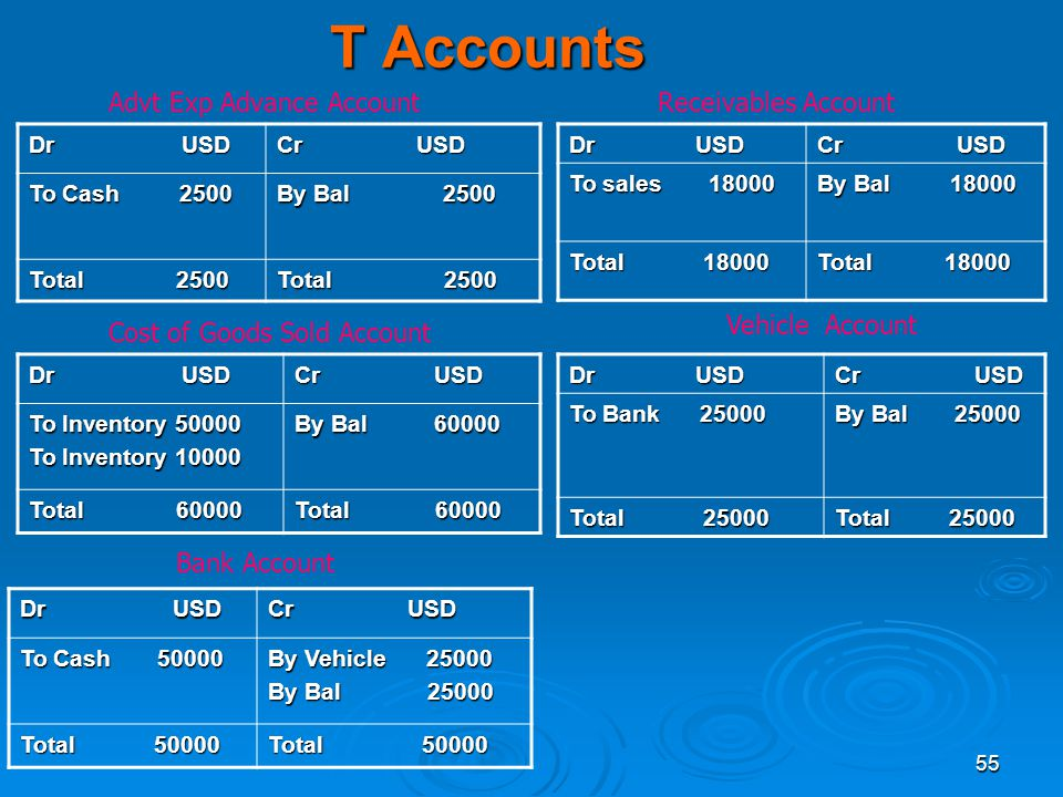 T Accounts Advt Exp Advance Account Receivables Account