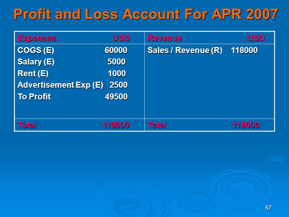 Profit and Loss Account For APR 2007