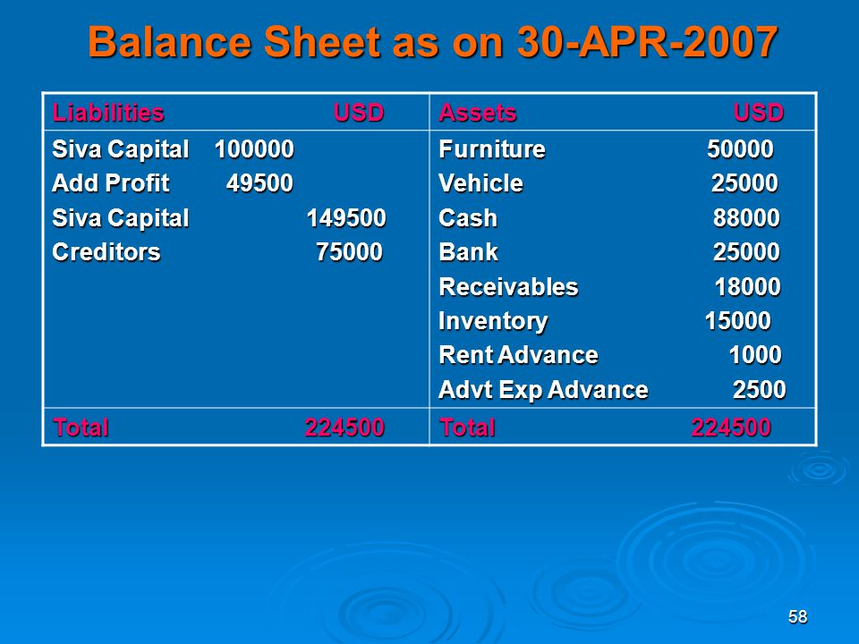 Balance Sheet as on 30-APR-2007
