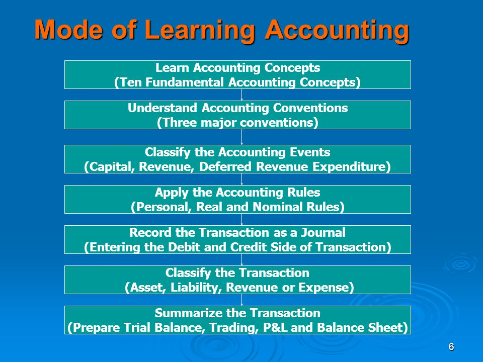 Mode of Learning Accounting