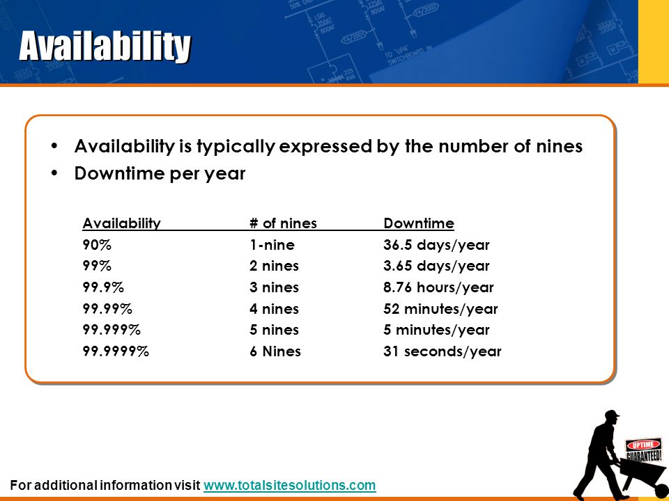 Availability Availability is typically expressed by the number of nines. Downtime per year. Availability # of nines Downtime.