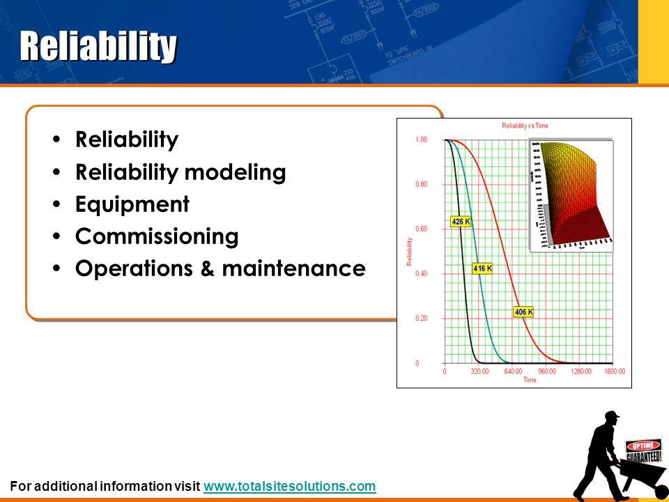 Reliability Reliability Reliability modeling Equipment Commissioning