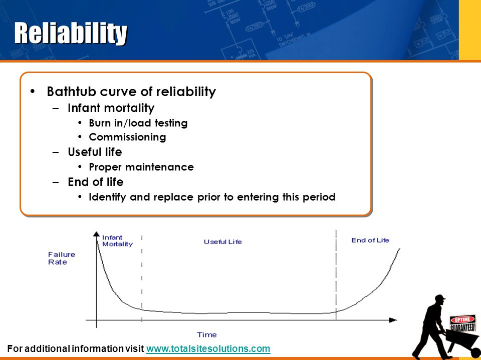 Reliability Bathtub curve of reliability Infant mortality Useful life
