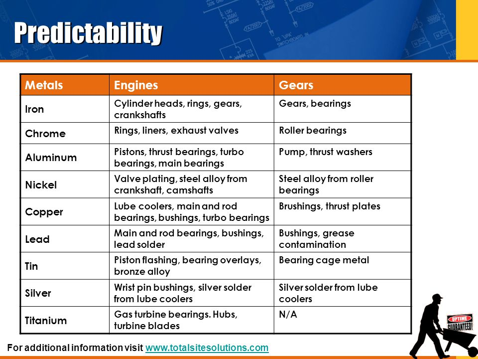 Predictability Metals Engines Gears Iron Chrome Aluminum Nickel Copper