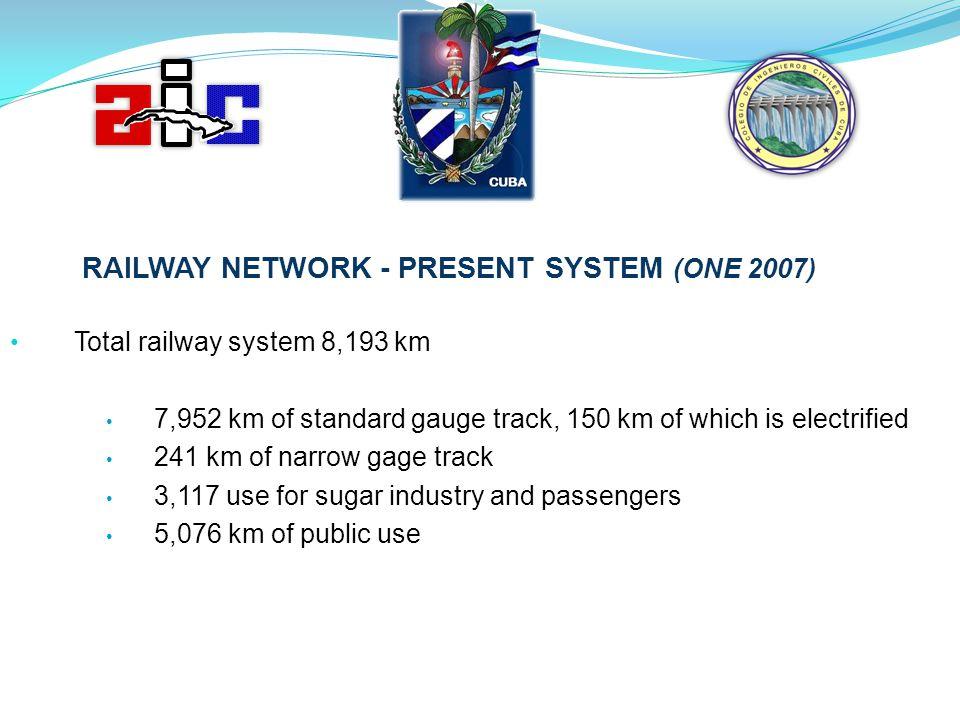Total railway system 8,193 km