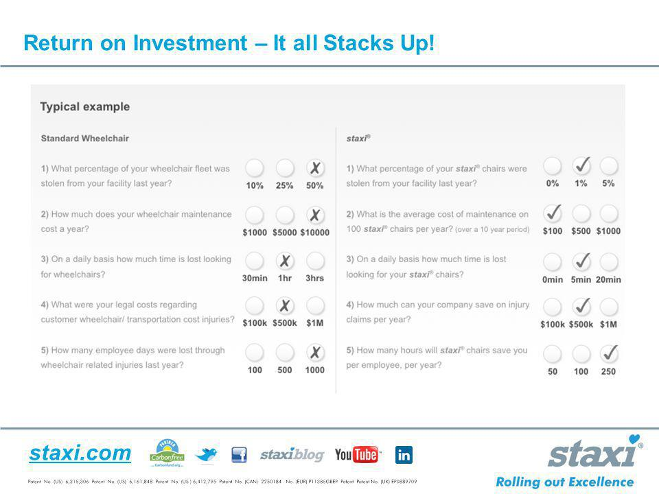 Return on Investment – It all Stacks Up!
