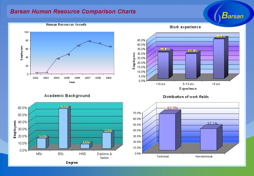 Barsan Human Resource Comparison Charts