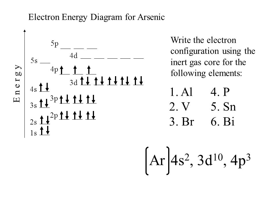 Electron Energy Diagram for Arsenic