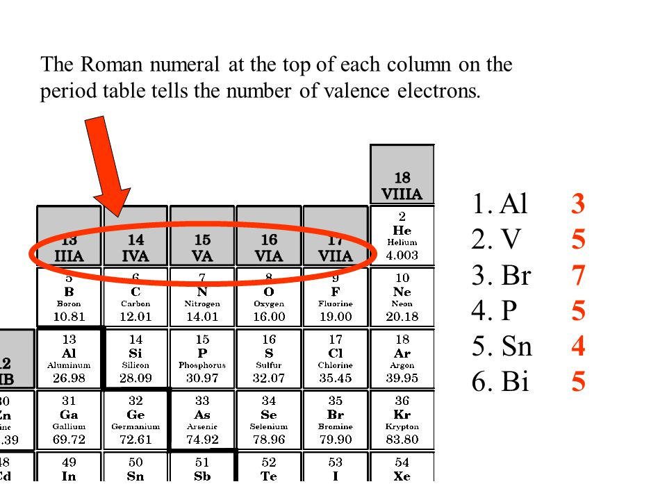 The Roman numeral at the top of each column on the period table tells the number of valence electrons.