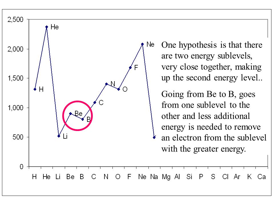 One hypothesis is that there are two energy sublevels, very close together, making up the second energy level..