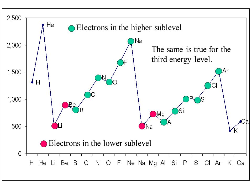 Electrons in the higher sublevel