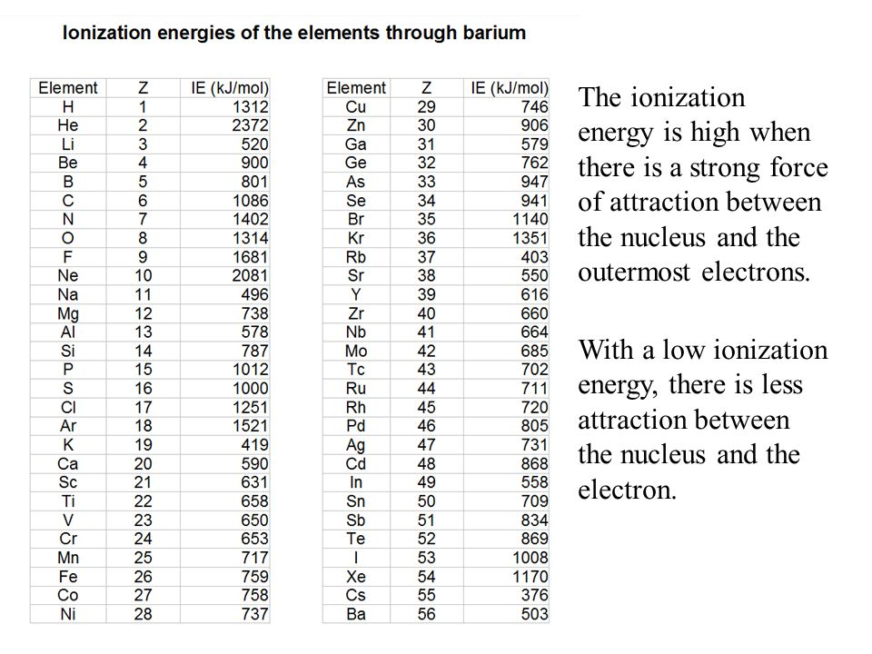 The ionization energy is high when there is a strong force of attraction between the nucleus and the outermost electrons.