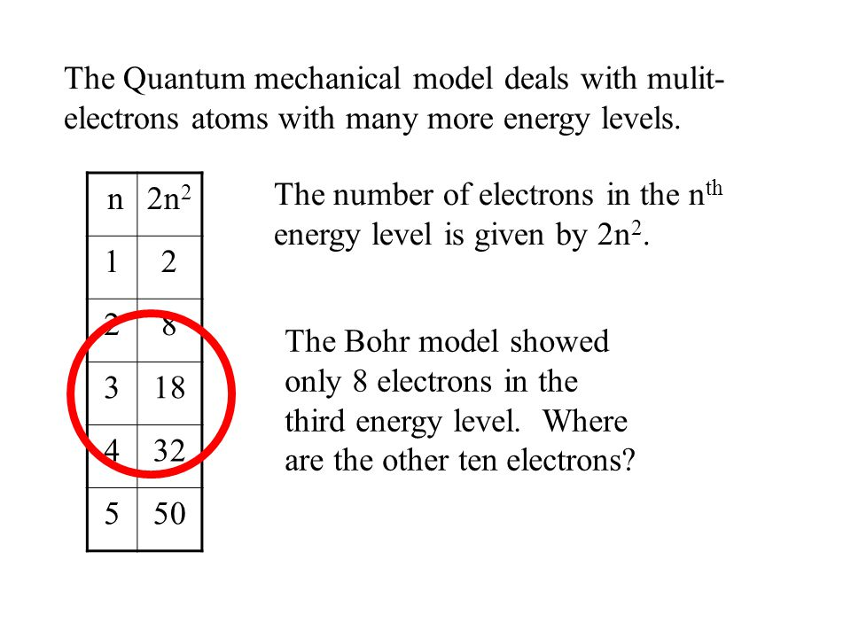 The Quantum mechanical model deals with mulit-electrons atoms with many more energy levels.