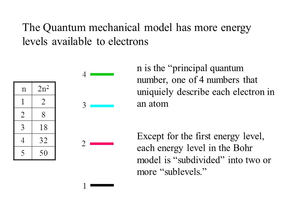The Quantum mechanical model has more energy levels available to electrons