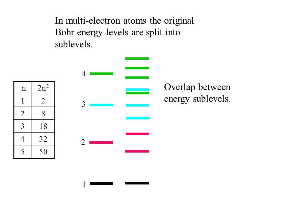 Overlap between energy sublevels.