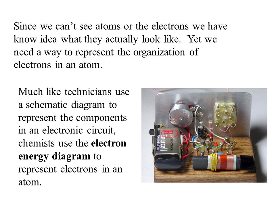 Since we can't see atoms or the electrons we have know idea what they actually look like. Yet we need a way to represent the organization of electrons in an atom.