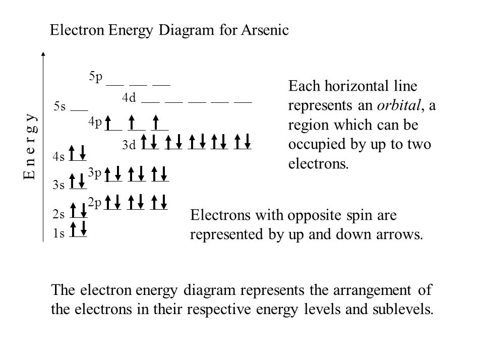 Ionization energies mike jones pisgah high school canton nc ppt electron energy diagram for arsenic ccuart Gallery