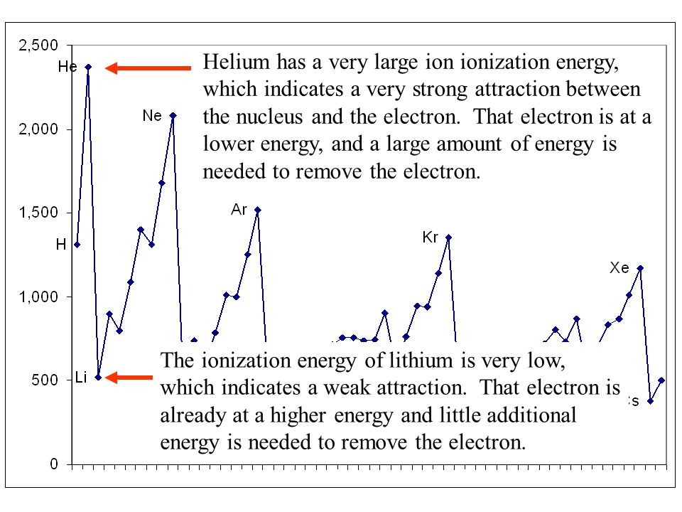 Helium has a very large ion ionization energy, which indicates a very strong attraction between the nucleus and the electron. That electron is at a lower energy, and a large amount of energy is needed to remove the electron.