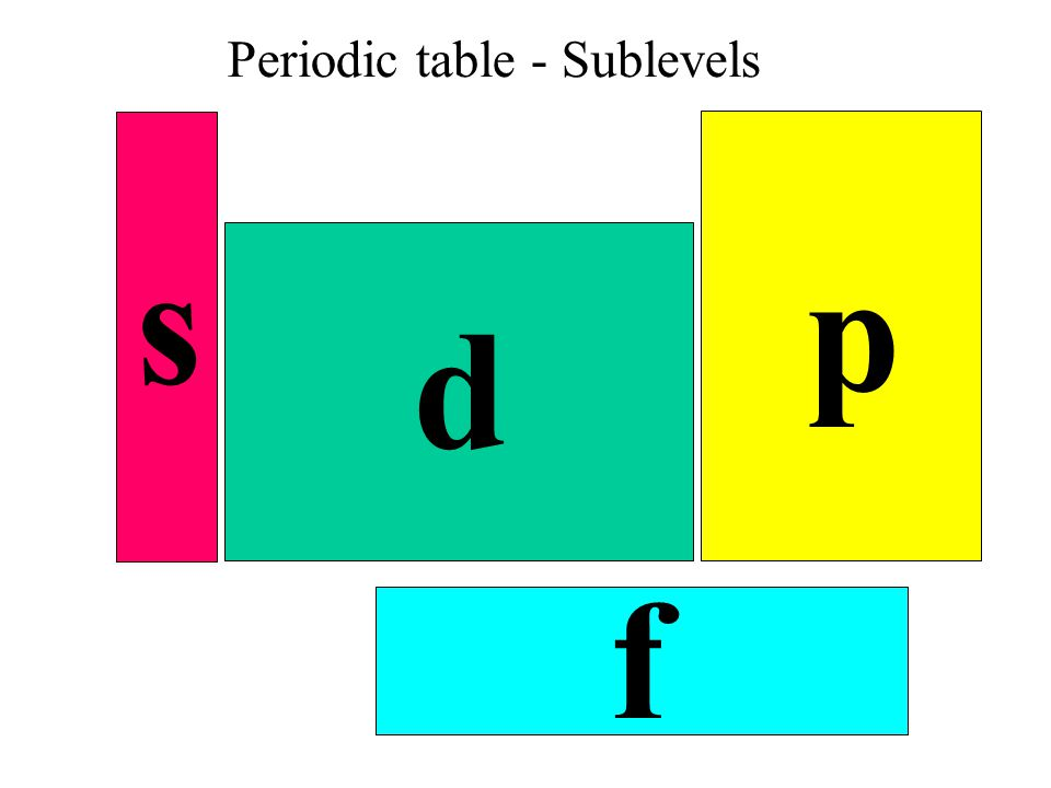 Periodic table - Sublevels