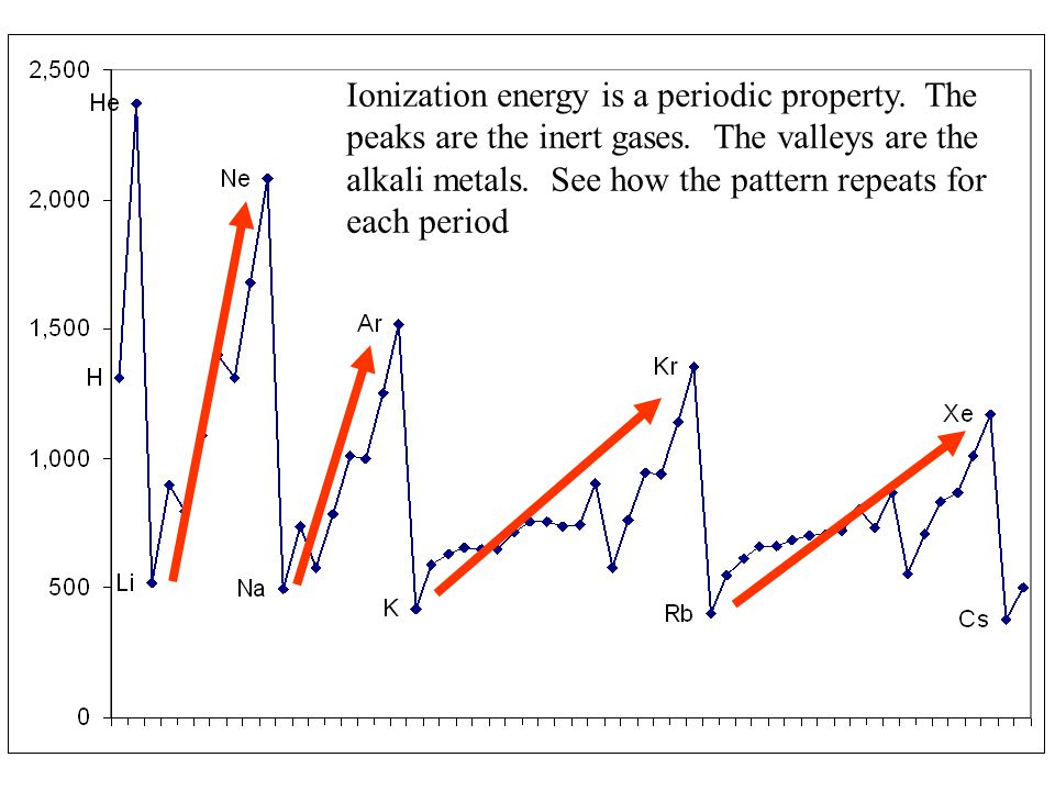 Ionization energy is a periodic property. The peaks are the inert gases.