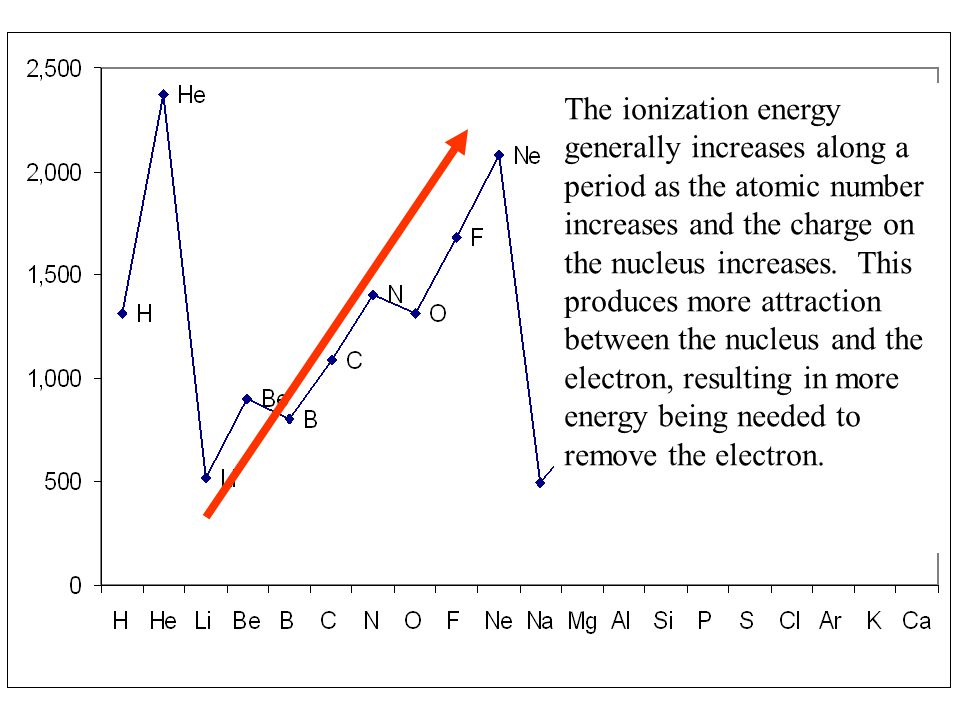 The ionization energy generally increases along a period as the atomic number increases and the charge on the nucleus increases.