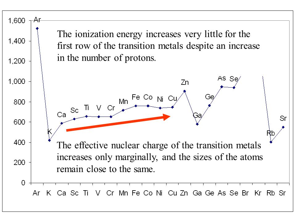 The ionization energy increases very little for the first row of the transition metals despite an increase in the number of protons.