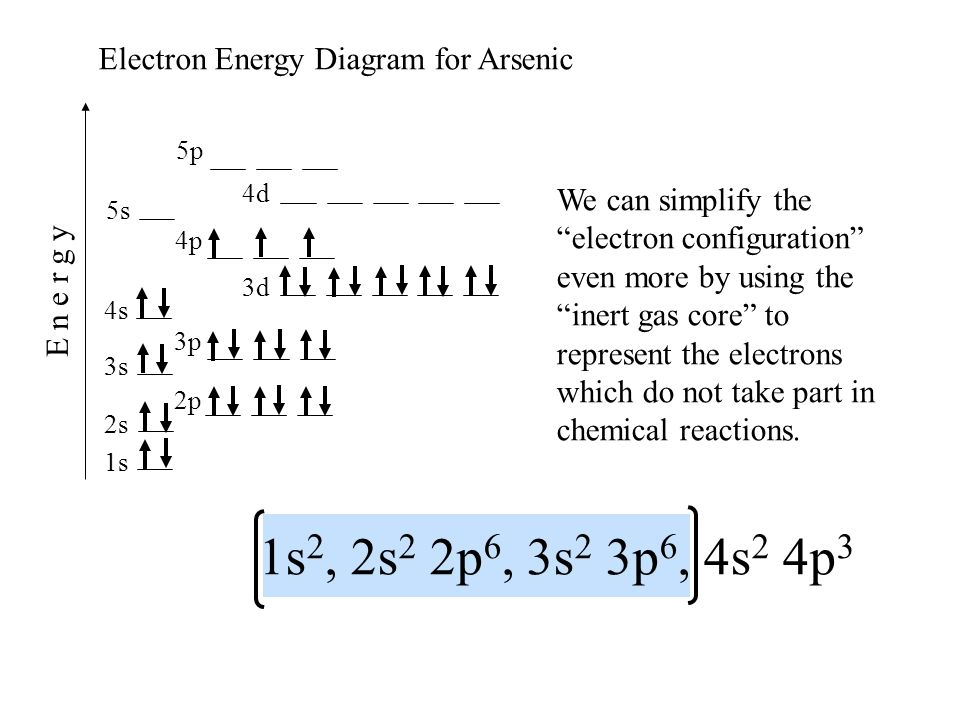 1s2, 2s2 2p6, 3s2 3p6, 4s2 4p3 Electron Energy Diagram for Arsenic
