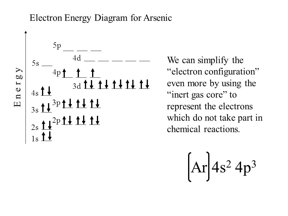 Ar 4s2 4p3 Electron Energy Diagram for Arsenic
