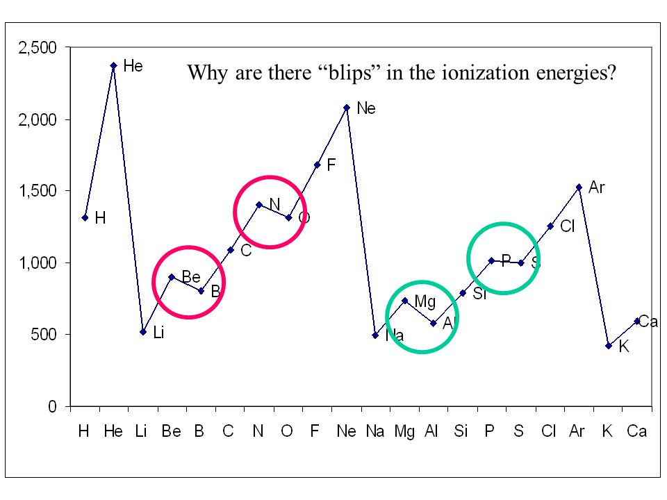 Why are there blips in the ionization energies